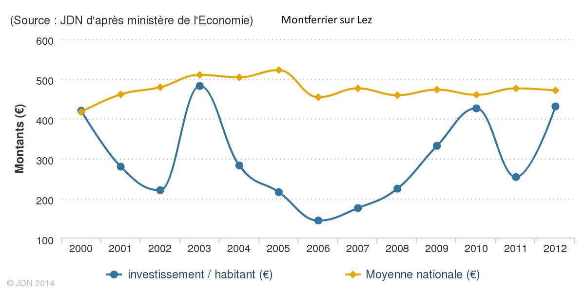Investiisements annuels de Montferrier sur Lez