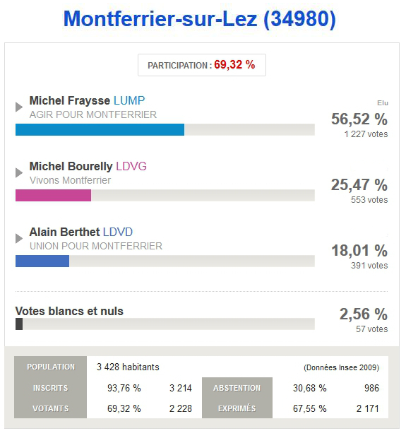 Resultats_Montferrier-sur-lez
