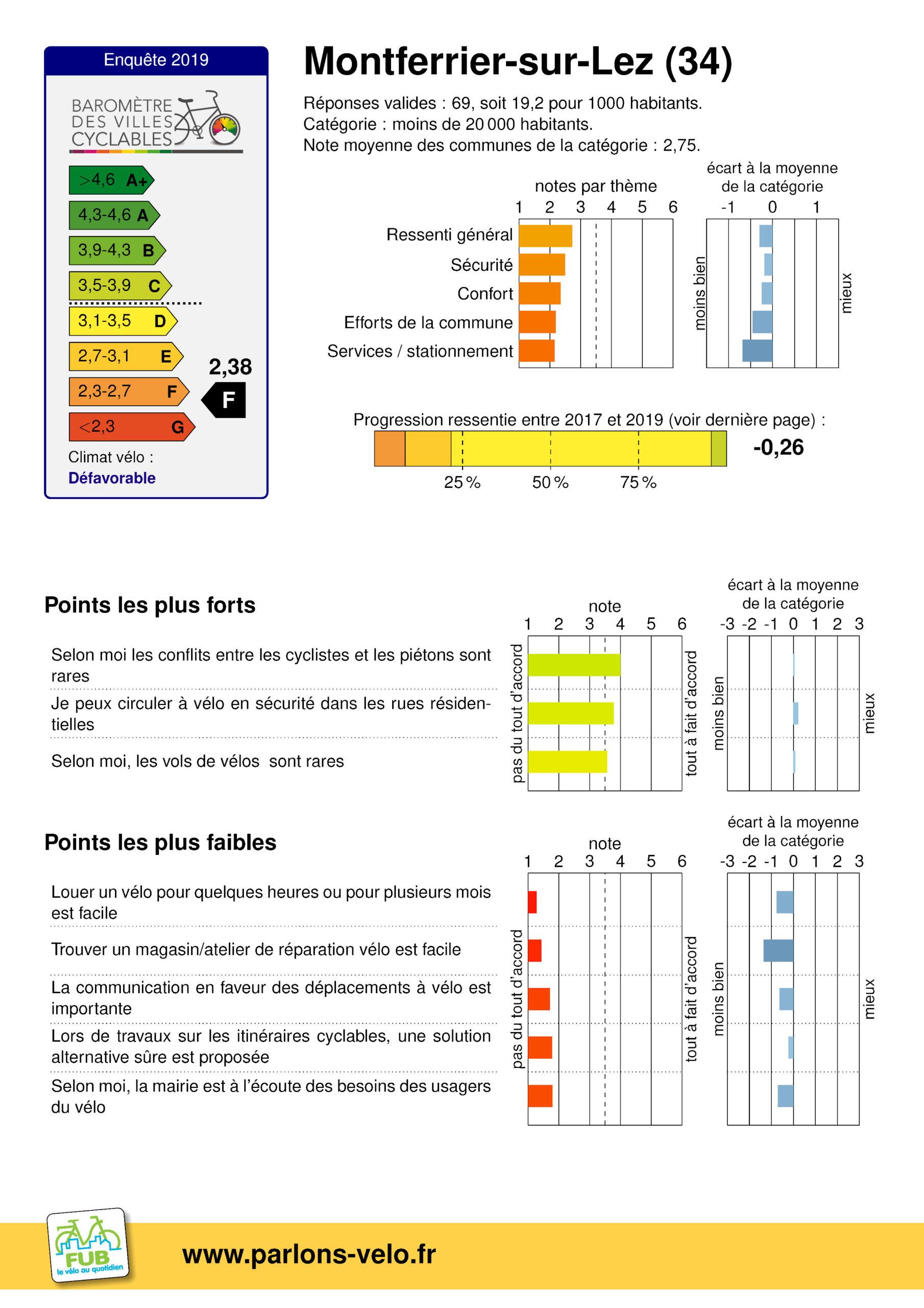 Baromètre des villes cyclables : Un mauvais bilan sur Montferrier sur Lez